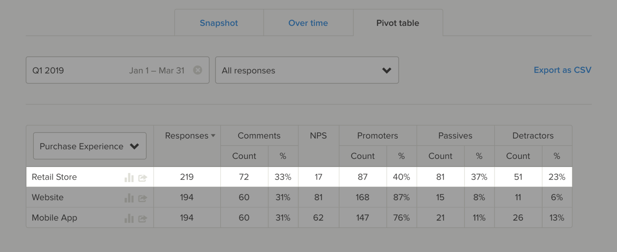 Delighted pivot table for a cross-tab analysis
