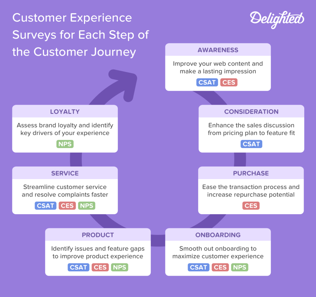 Customer experience surveys for each stage of the customer journey.