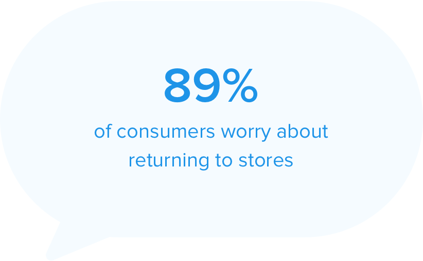 89% of consumers worry about returning to stores