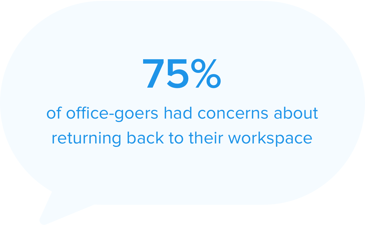 75% of officegoers are concerned about returning to their workspace