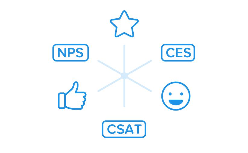 free customer survey multiple methods