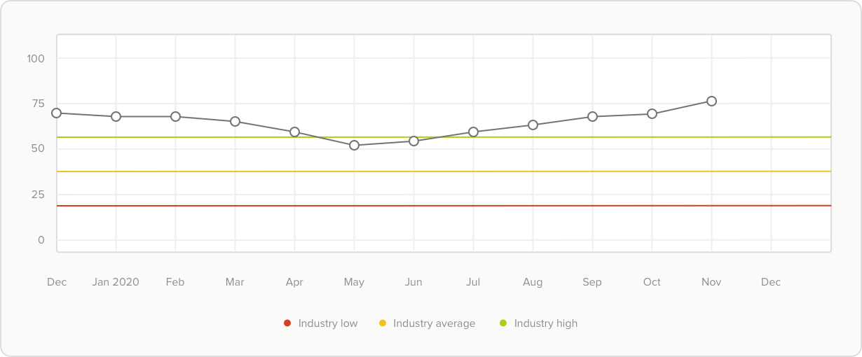 graph of NPS compared to industry low, average, and high