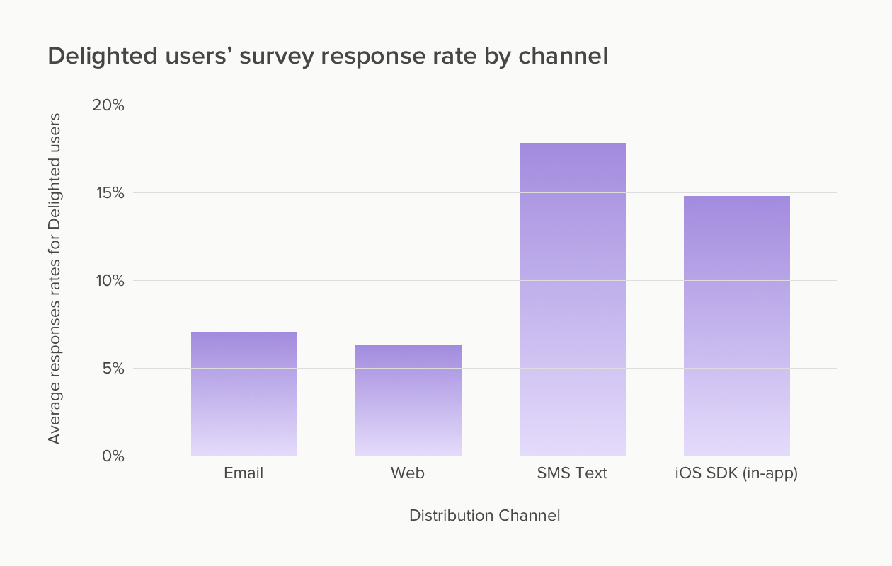 Delighted users' survey response rates for 2020