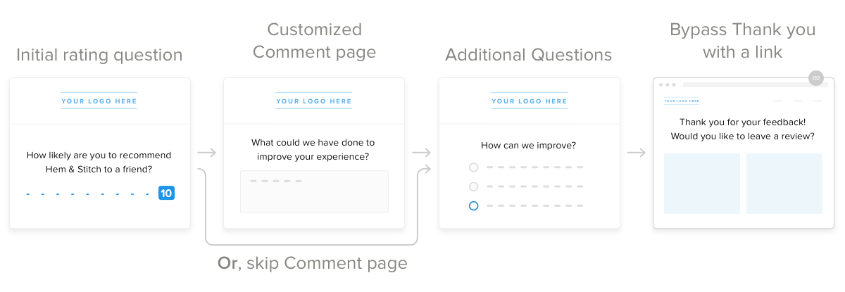 Survey flow: Initial rating question, customize or skip comment page, Additional Questions, Bypass Thank you with a link