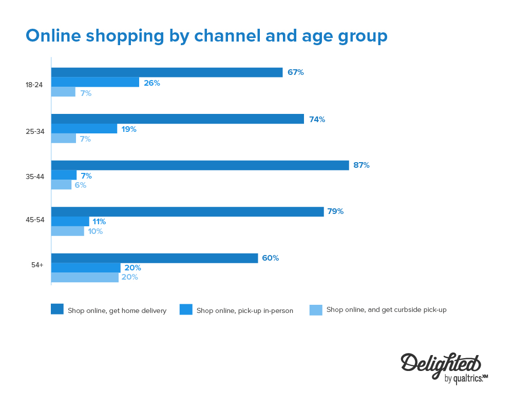 online shopping by channel and age group 2020-2021