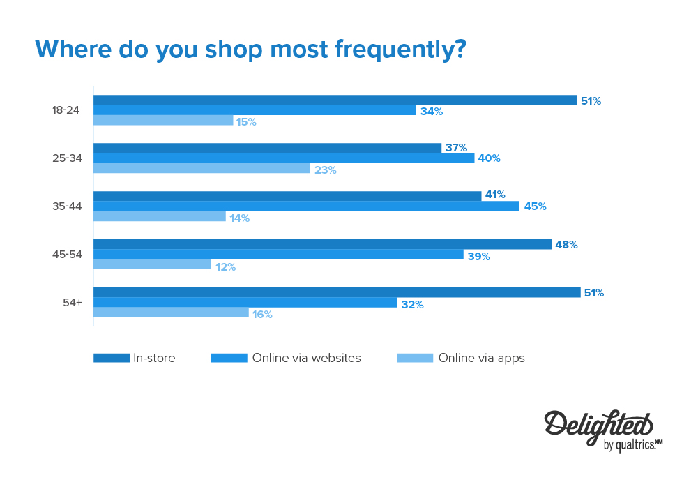 where do you shop most frequently 2020-2021