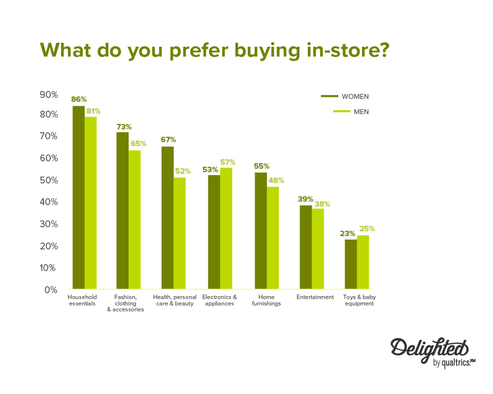 what do you prefer buying in-store