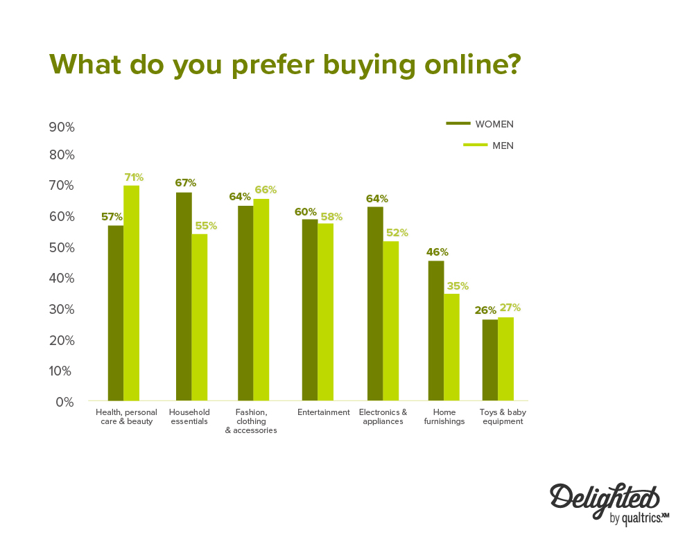what do you prefer buying online