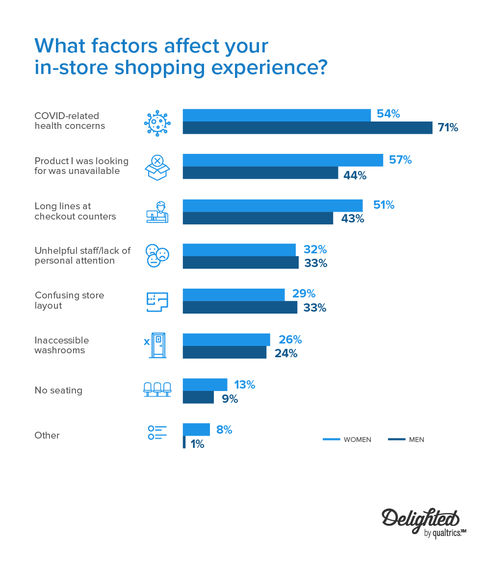 what factors affect your in-store shopping experience