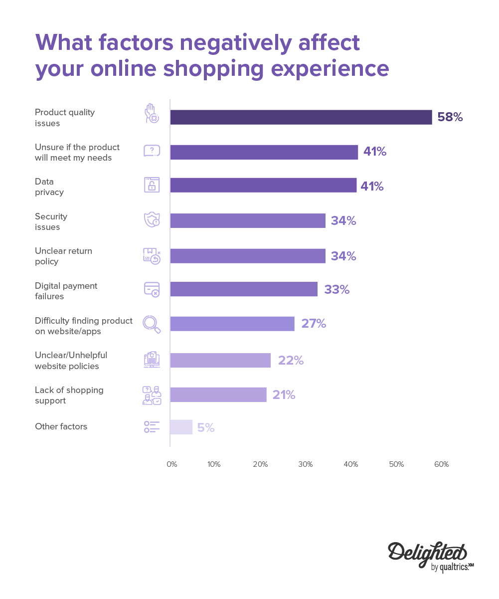 what factors negatively affect online shopping experience