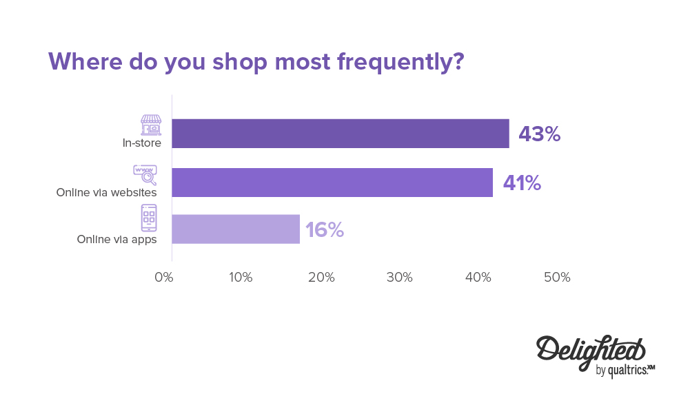 where do you shop most frequently - 43% in-store; 41% online via websites; 16% online via apps