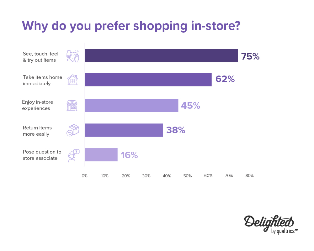 why people prefer shopping in-store